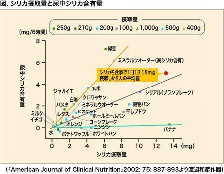 シリカ摂取量と尿中シリカ含有量.jpg