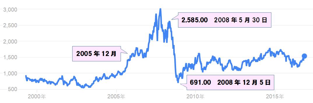 三井物産株価.png